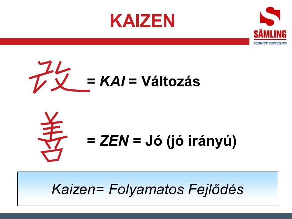 KAIZEN = KAI = Változás = ZEN = Jó (jó irányú) Kaizen= Folyamatos Fejlődés