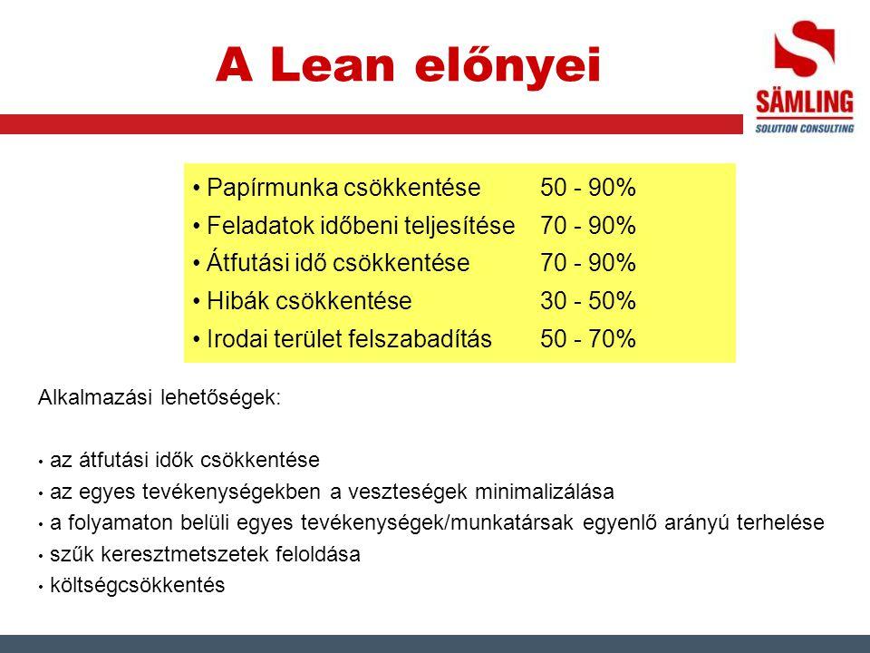 A Lean előnyei Papírmunka csökkentése 50 - 90% Feladatok időbeni teljesítése 70 - 90% Átfutási idő csökkentése 70 - 90% Hibák csökkentése 30 - 50% Iro