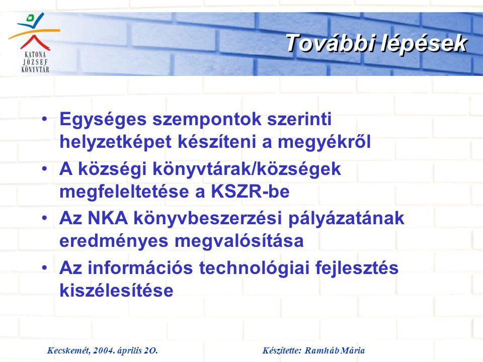 Kecskemét, 2004. április 2O.Készítette: Ramháb Mária További lépések Egységes szempontok szerinti helyzetképet készíteni a megyékről A községi könyvtá