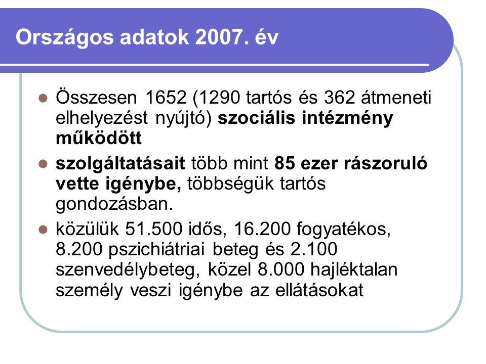 Országos adatok 2007. év Összesen 1652 (1290 tartós és 362 átmeneti elhelyezést nyújtó) szociális intézmény működött szolgáltatásait több mint 85 ezer