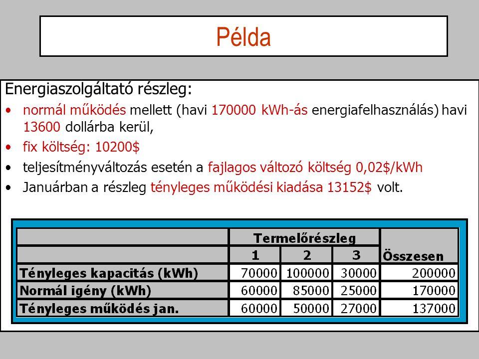 Energiaszolgáltató részleg: normál működés mellett (havi 170000 kWh-ás energiafelhasználás) havi 13600 dollárba kerül, fix költség: 10200$ teljesítmén
