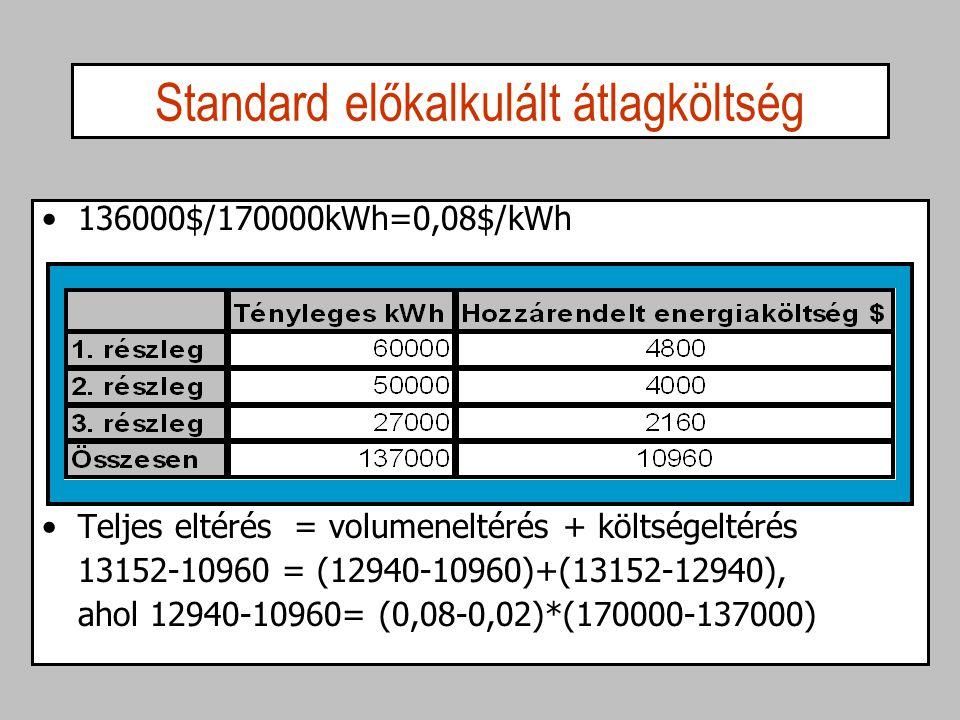 Standard előkalkulált átlagköltség 136000$/170000kWh=0,08$/kWh Teljes eltérés = volumeneltérés + költségeltérés 13152-10960 = (12940-10960)+(13152-129