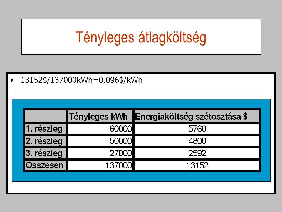 Tényleges átlagköltség 13152$/137000kWh=0,096$/kWh