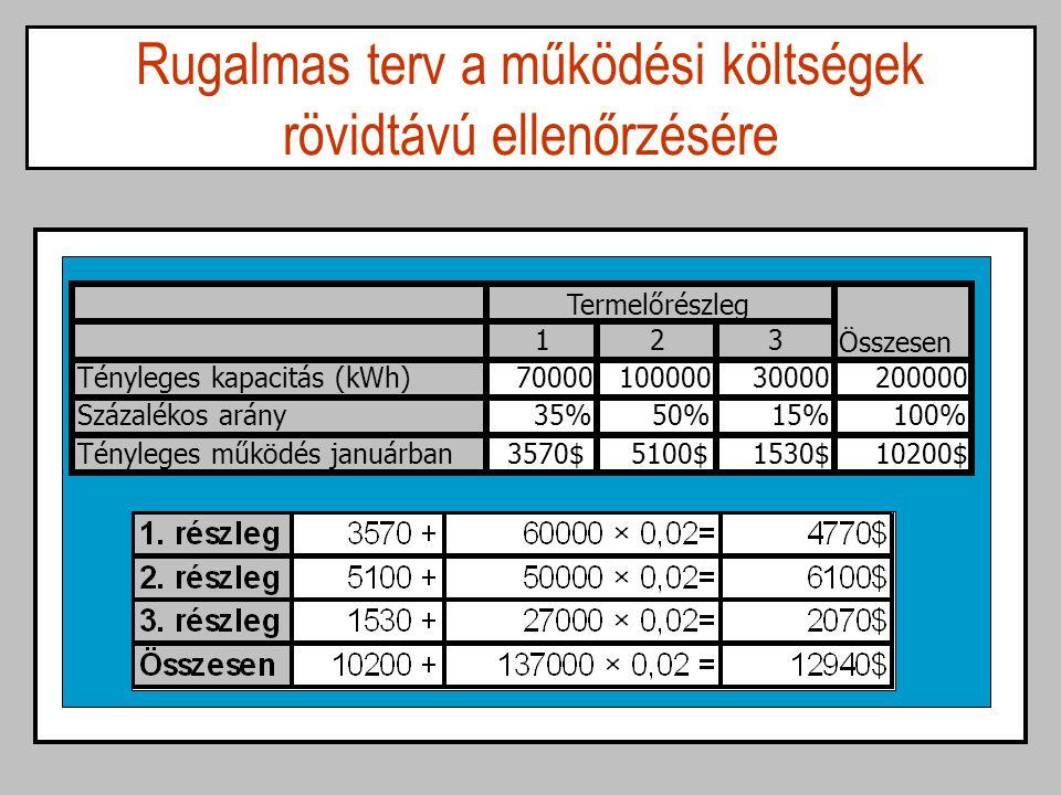 Rugalmas terv a működési költségek rövidtávú ellenőrzésére 123 Tényleges kapacitás (kWh)7000010000030000200000 Százalékos arány35%50%15%100% Tényleges