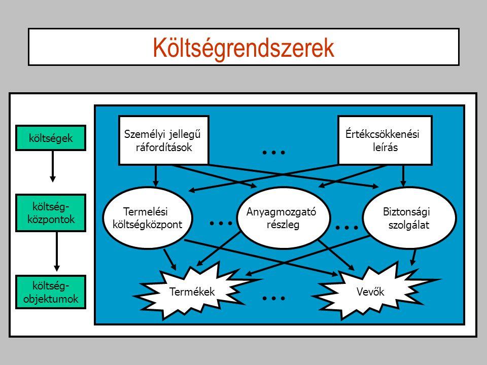 Közönséges költségközpontok Sok szolgáltató és támogatórészleg költségét – termelés- szervezés, terméktervezés, pénzügy, információs rendszer stb.
