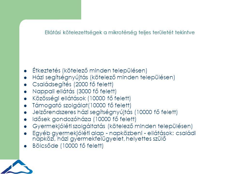 11 Ellátási kötelezettségek a mikrotérség teljes területét tekintve Étkeztetés (kötelező minden településen) Házi segítségnyújtás (kötelező minden településen) Családsegítés (2000 fő felett) Nappali ellátás (3000 fő felett) Közösségi ellátások (10000 fő felett) Támogató szolgálat(10000 fő felett) Jelzőrendszeres házi segítségnyújtás (10000 fő felett) Idősek gondozóháza (10000 fő felett) Gyermekjóléti szolgáltatás (kötelező minden településen) Egyéb gyermekjóléti alap - napközbeni - ellátások: családi napközi, házi gyermekfelügyelet, helyettes szülő Bölcsőde (10000 fő felett)