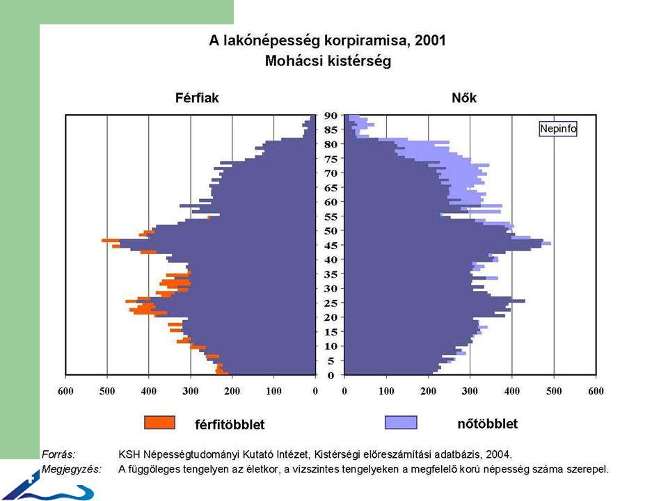 5 Rendszeres szociális segélyben részesülők száma 2005 forrás: Államkincstár