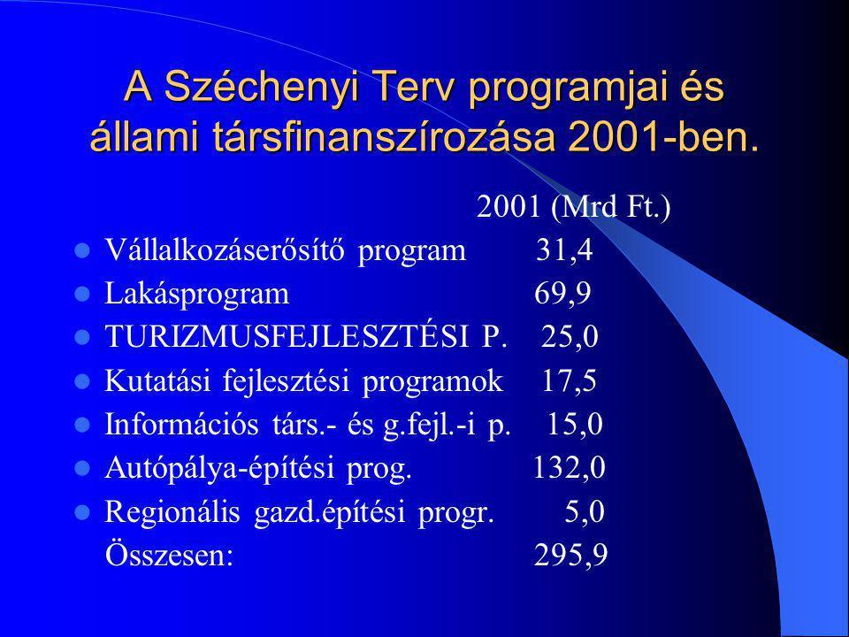 A Széchenyi Terv programjai és állami társfinanszírozása 2001-ben. 2001 (Mrd Ft.) Vállalkozáserősítő program 31,4 Lakásprogram 69,9 TURIZMUSFEJLESZTÉS