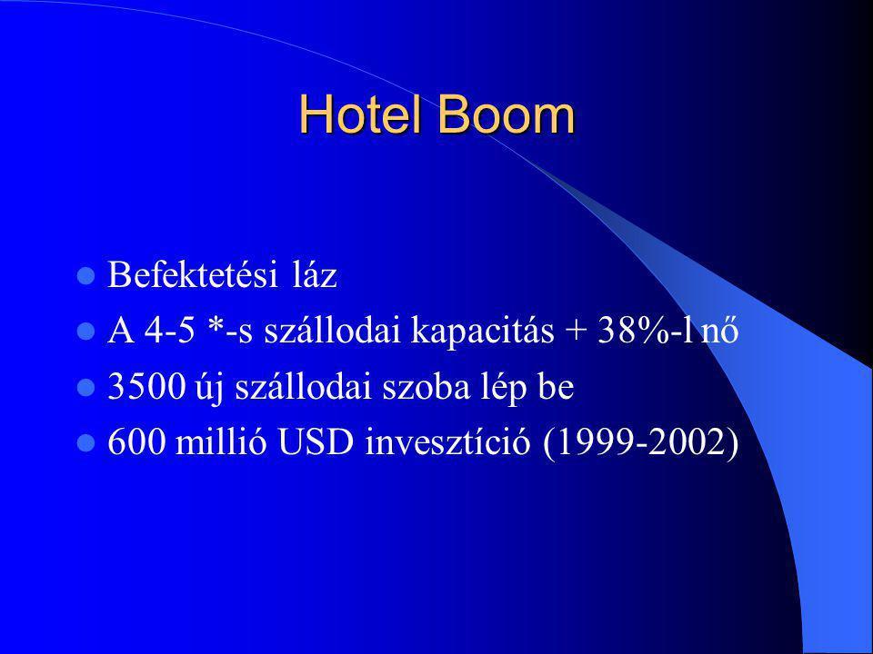 Hotel Boom Befektetési láz A 4-5 *-s szállodai kapacitás + 38%-l nő 3500 új szállodai szoba lép be 600 millió USD invesztíció (1999-2002)