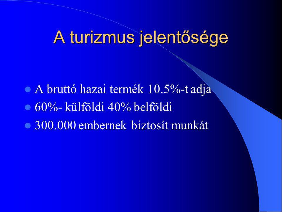 A turizmus jelentősége A bruttó hazai termék 10.5%-t adja 60%- külföldi 40% belföldi 300.000 embernek biztosít munkát