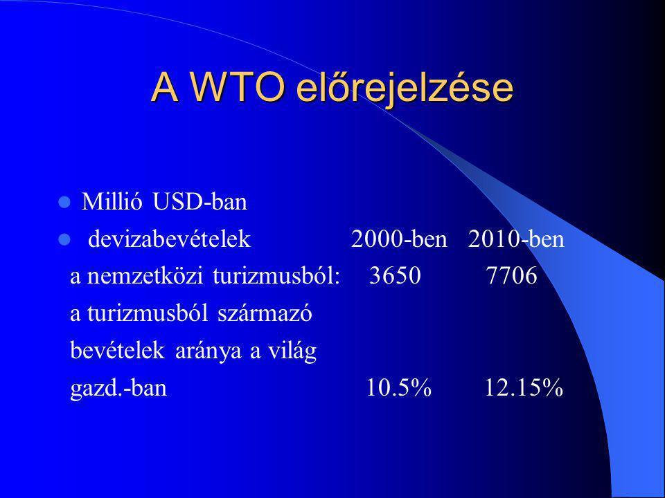 A WTO előrejelzése Millió USD-ban devizabevételek 2000-ben 2010-ben a nemzetközi turizmusból: 3650 7706 a turizmusból származó bevételek aránya a világ gazd.-ban 10.5% 12.15%