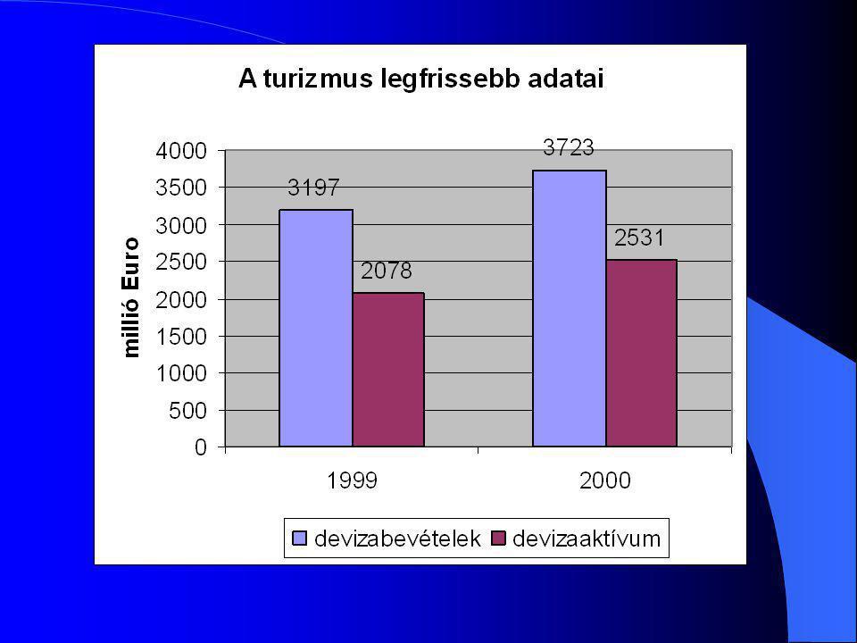 Vendégéjszakák alakulása 2000-ben