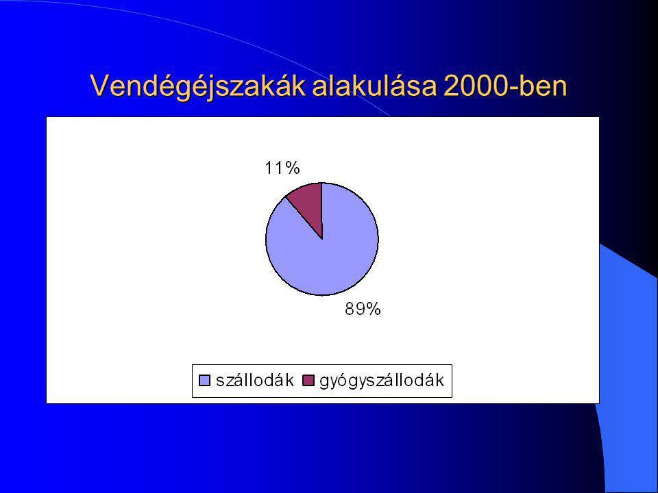 A magyar turizmus helyzete Területileg koncentrált ( Budapest, Balaton) Időbeli koncentráció (július-augusztus) Alacsony átlagköltés (120 EUR ) Rövid tartózkodási idő (3,4 nap) A belföldi turizmus alacsony részesedése