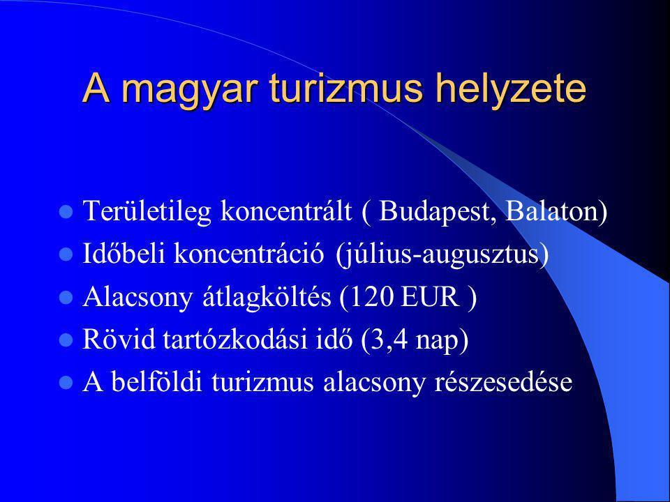 A magyar turizmus helyzete Területileg koncentrált ( Budapest, Balaton) Időbeli koncentráció (július-augusztus) Alacsony átlagköltés (120 EUR ) Rövid