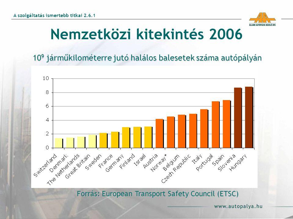 Forrás: European Transport Safety Council (ETSC) 10 9 járműkilométerre jutó halálos balesetek száma autópályán Nemzetközi kitekintés 2006 A szolgáltatás ismertebb titkai 2.6.1
