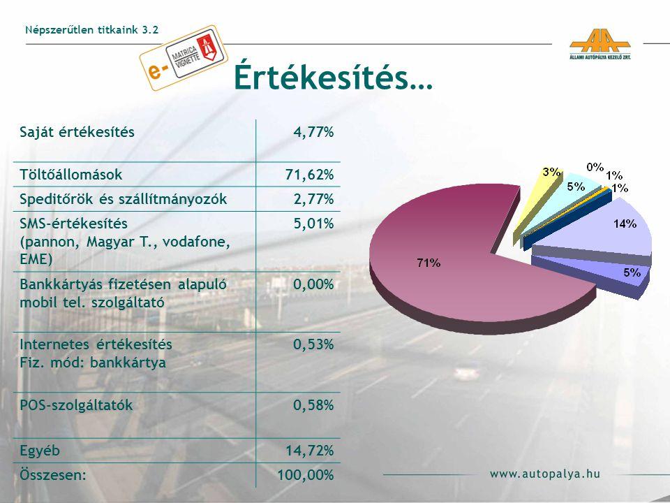 Értékesítés… Saját értékesítés4,77% Töltőállomások71,62% Speditőrök és szállítmányozók2,77% SMS-értékesítés (pannon, Magyar T., vodafone, EME) 5,01% Bankkártyás fizetésen alapuló mobil tel.