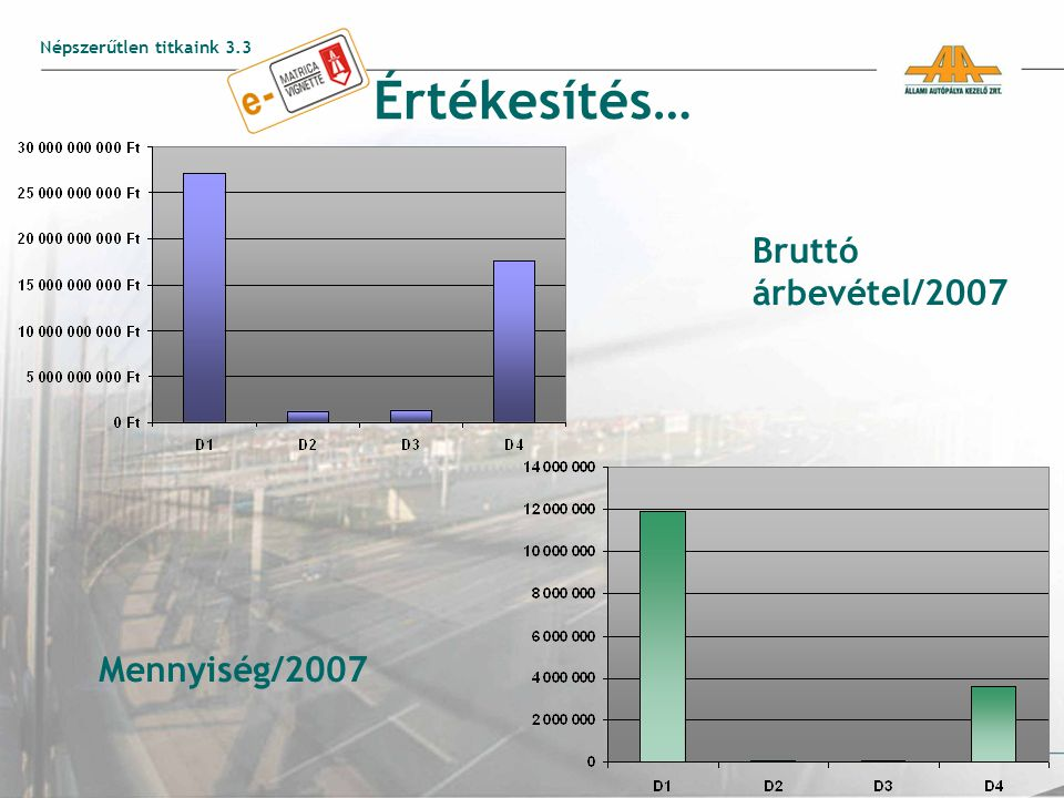 Értékesítés… Bruttó árbevétel/2007 Mennyiség/2007 Népszerűtlen titkaink 3.3