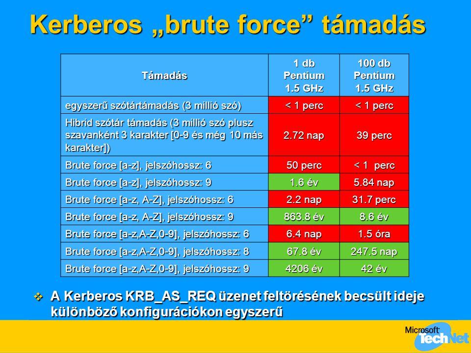 """Kerberos """"brute force"""" támadás  A Kerberos KRB_AS_REQ üzenet feltörésének becsült ideje különböző konfigurációkon egyszerű Támadás 1 db Pentium 1.5 G"""
