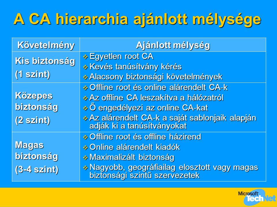 A CA hierarchia ajánlott mélysége Követelmény Ajánlott mélység Kis biztonság (1 szint)  Egyetlen root CA  Kevés tanúsítvány kérés  Alacsony biztons