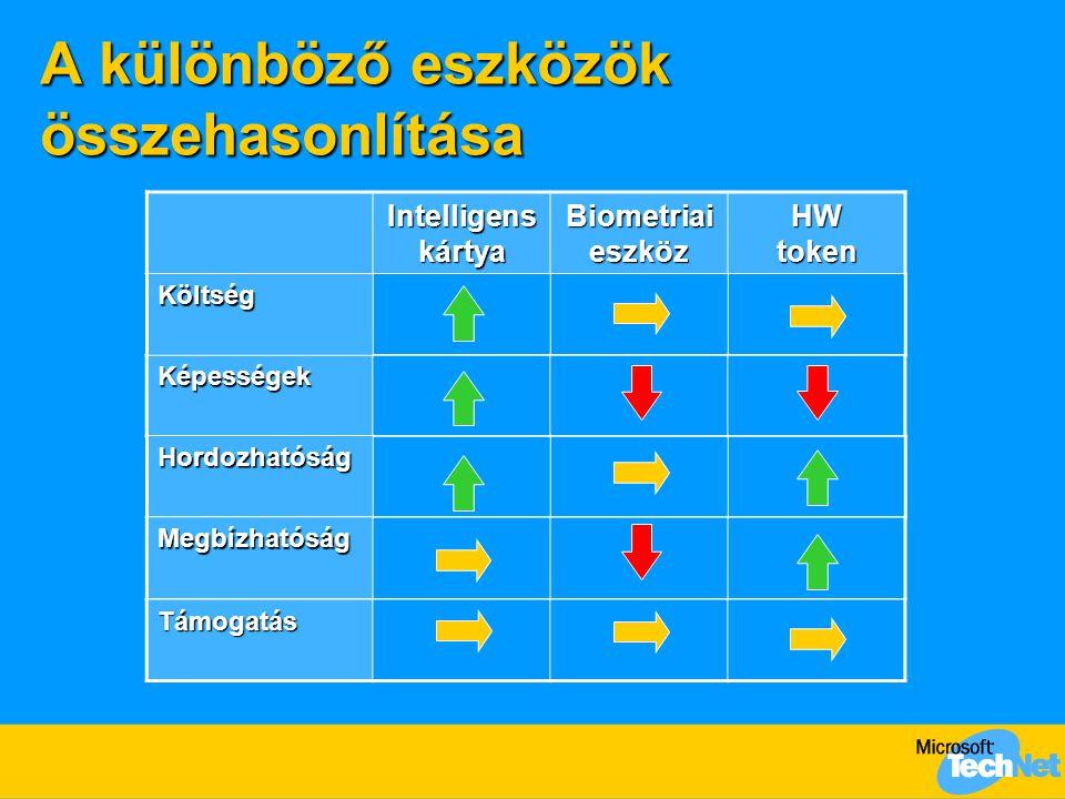 A különböző eszközök összehasonlítása Képességek Intelligens kártya Biometriai eszköz HW token Költség Támogatás Hordozhatóság Megbízhatóság