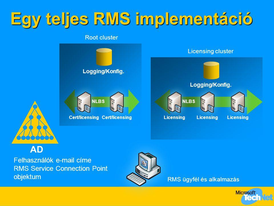 Egy teljes RMS implementáció RMS ügyfél és alkalmazás AD Felhasználók e-mail címe RMS Service Connection Point objektum Cert/licensing NLBS Root clust