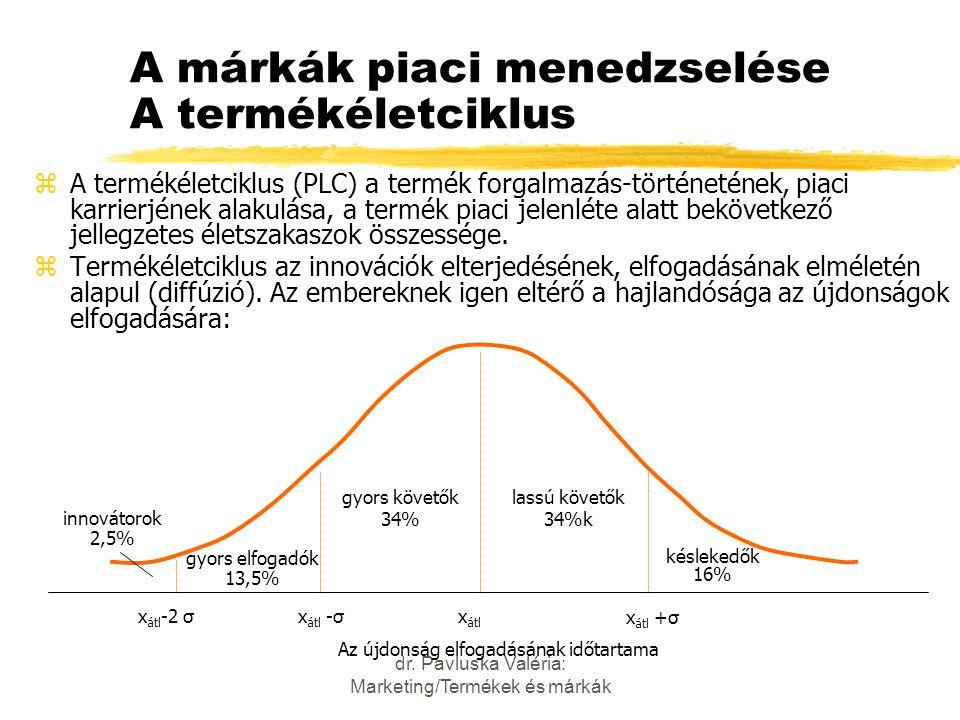 dr. Pavluska Valéria: Marketing/Termékek és márkák A márkák piaci menedzselése A termékéletciklus zA termékéletciklus (PLC) a termék forgalmazás-törté