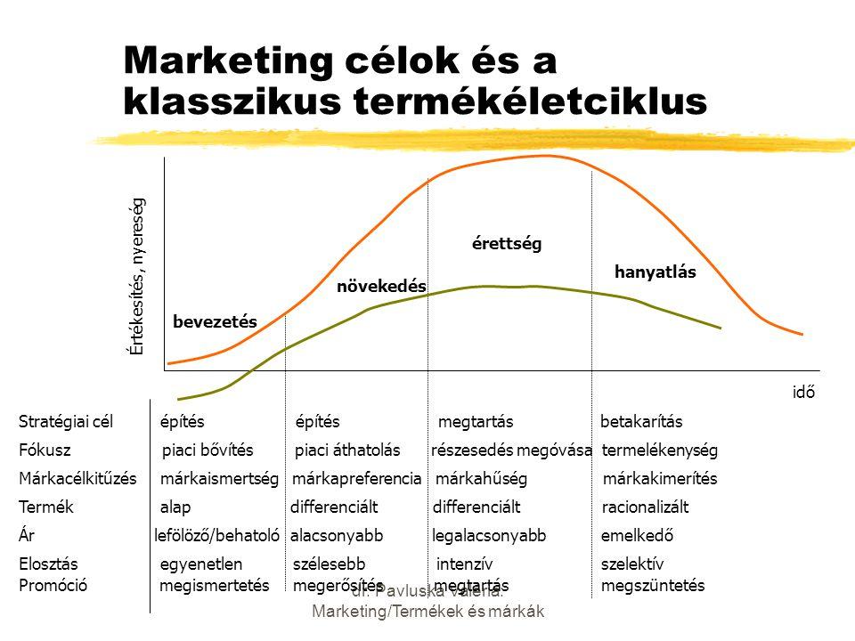 dr. Pavluska Valéria: Marketing/Termékek és márkák Marketing célok és a klasszikus termékéletciklus Értékesítés, nyereség bevezetés növekedés érettség