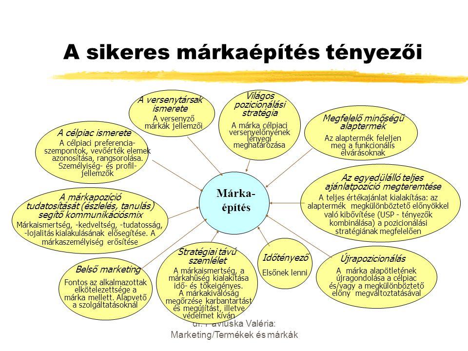 dr. Pavluska Valéria: Marketing/Termékek és márkák A sikeres márkaépítés tényezői Márka- építés A márkapozíció tudatosítását (észlelés, tanulás) segít