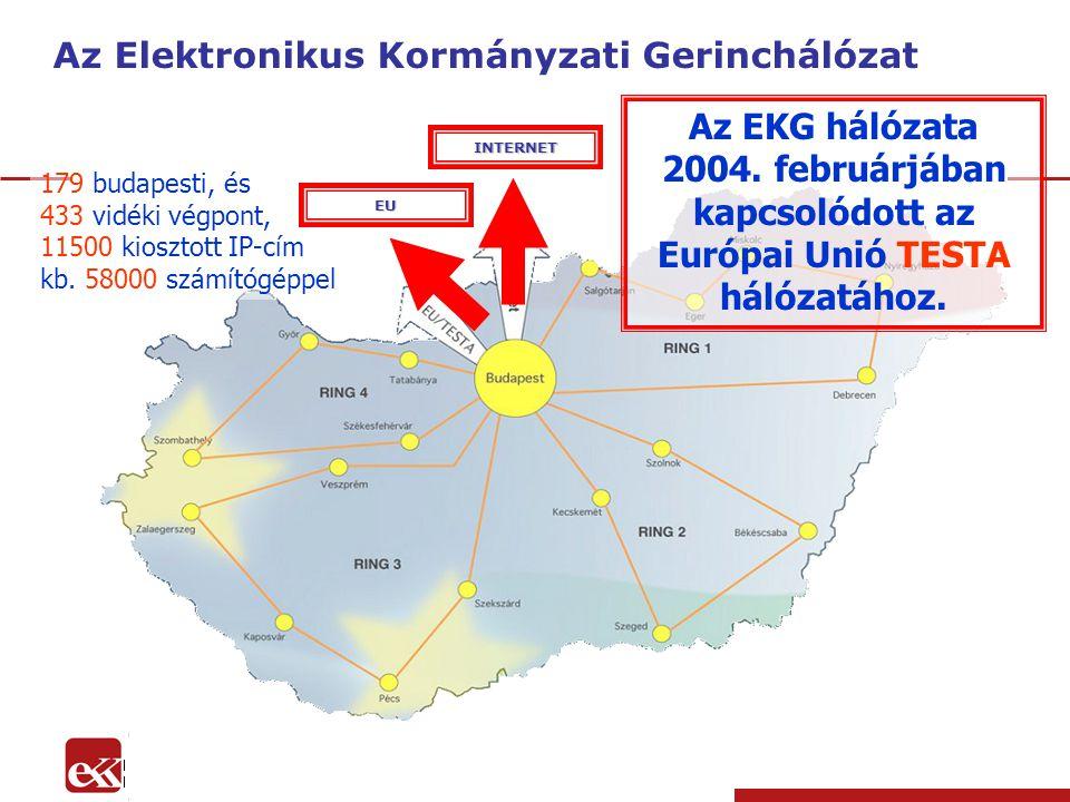 eKormányzat programok 2004-2006 179 budapesti, és 433 vidéki végpont, 11500 kiosztott IP-cím kb.