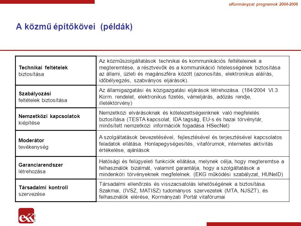 eKormányzat programok 2004-2006 Köszönöm a figyelmüket.