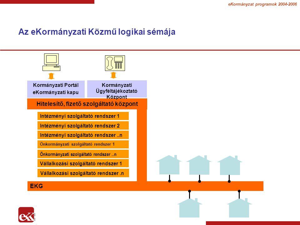 eKormányzat programok 2004-2006 Az eKormányzati Közmű logikai sémája EKG Kormányzati Portál eKormányzati kapu Intézményi szolgáltató rendszer 1 Hitelesítő, fizető szolgáltató központ Kormányzati Ügyféltájékoztató Központ Intézményi szolgáltató rendszer 2 Intézményi szolgáltató rendszer..n Önkormányzati szolgáltató rendszer 1 Önkormányzati szolgáltató rendszer..n Vállalkozási szolgáltató rendszer 1 Vállalkozási szolgáltató rendszer.n