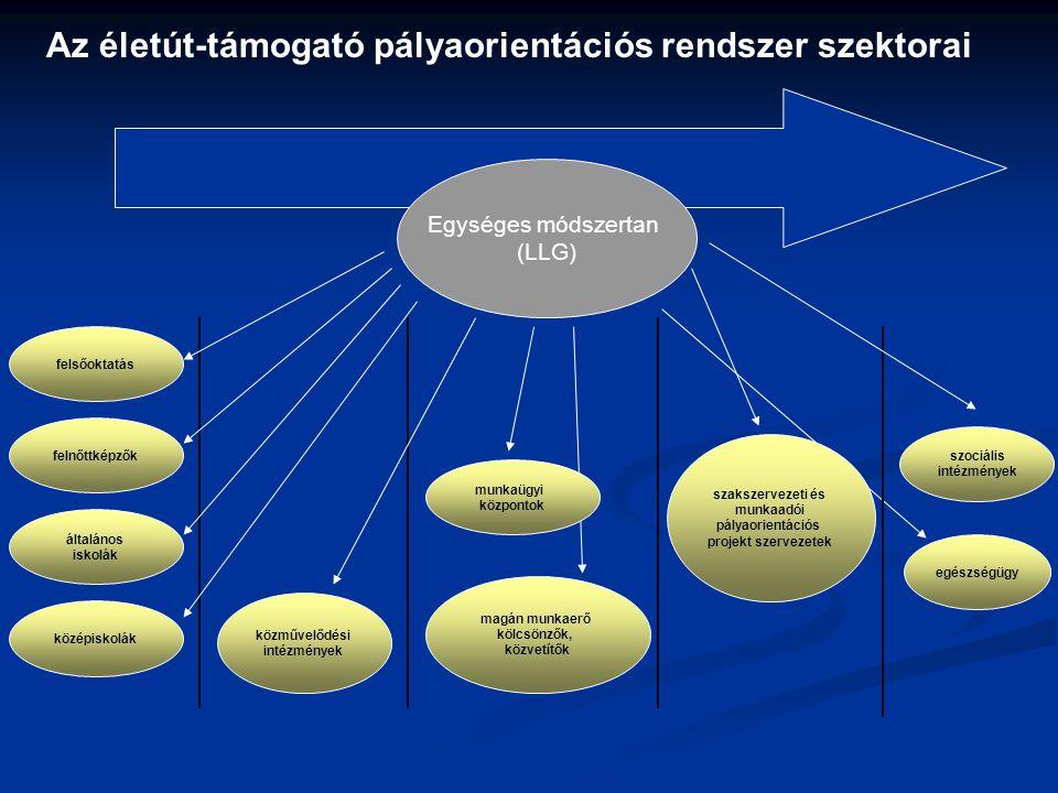 Az életút-támogató pályaorientációs rendszer szektorai Egységes módszertan (LLG) felnőttképzők felsőoktatás általános iskolák közművelődési intézménye