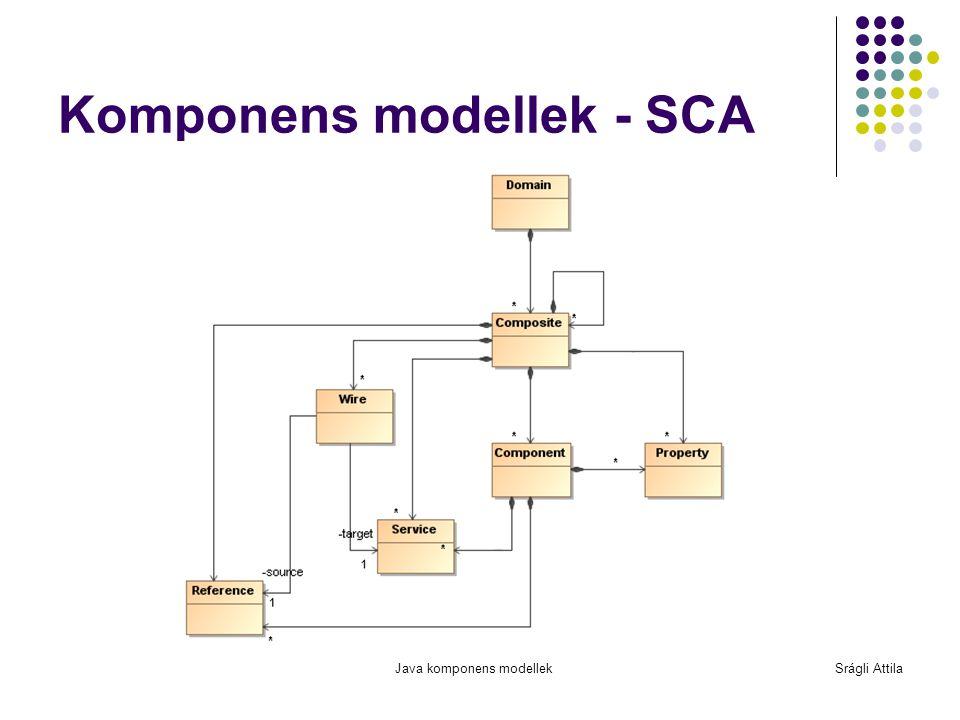 Java komponens modellekSrágli Attila Komponens modellek - SCA