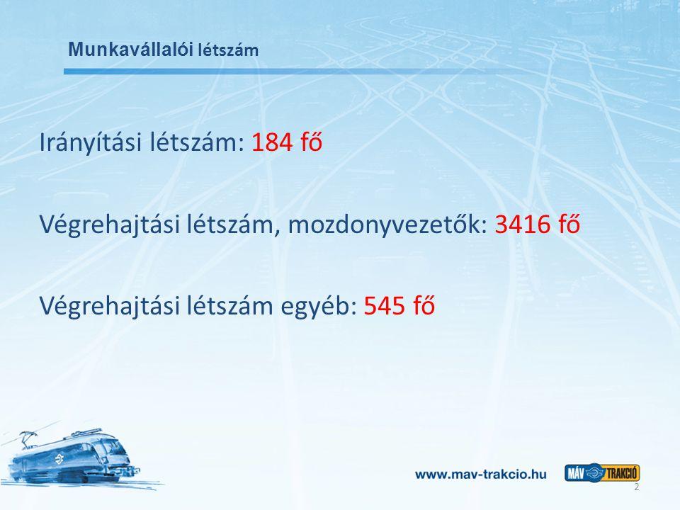 Munkavállalói létszám Irányítási létszám: 184 fő Végrehajtási létszám, mozdonyvezetők: 3416 fő Végrehajtási létszám egyéb: 545 fő 2