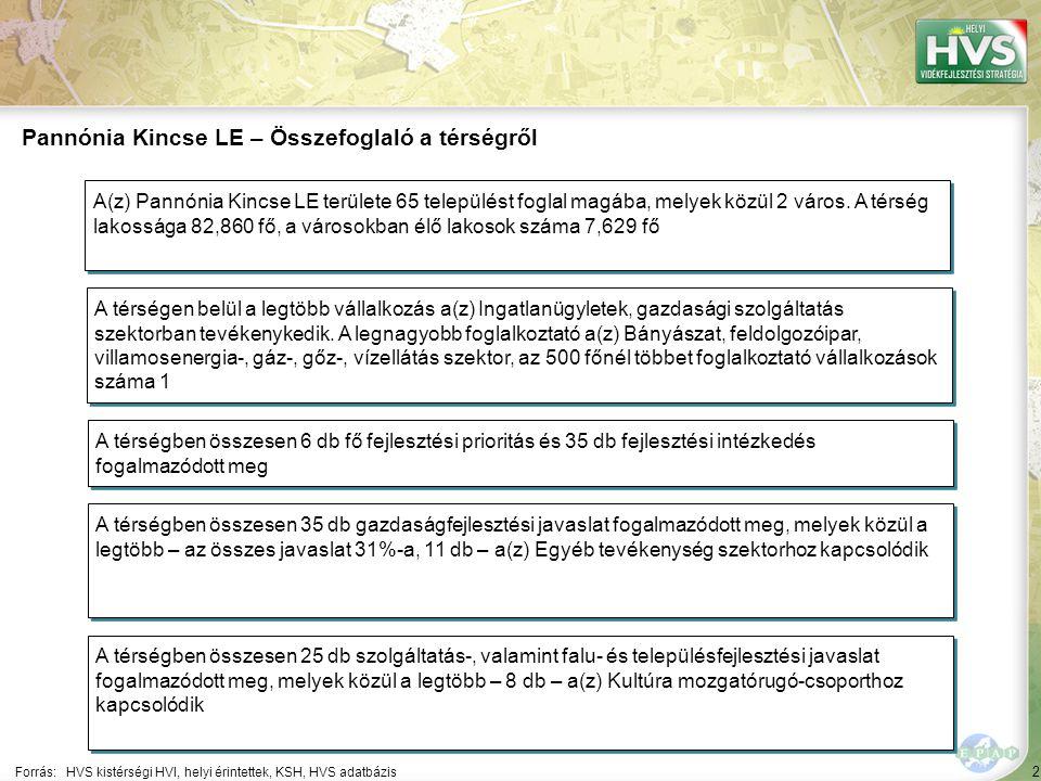 2 Forrás:HVS kistérségi HVI, helyi érintettek, KSH, HVS adatbázis Pannónia Kincse LE – Összefoglaló a térségről A térségen belül a legtöbb vállalkozás a(z) Ingatlanügyletek, gazdasági szolgáltatás szektorban tevékenykedik.