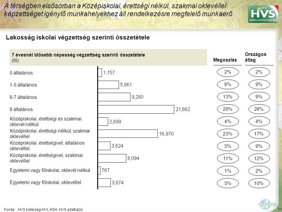 31 Forrás:HVS kistérségi HVI, KSH, HVS adatbázis Lakosság iskolai végzettség szerinti összetétele A térségben elsősorban a Középiskolai, érettségi nélkül, szakmai oklevéllel képzettséget igénylő munkahelyekhez áll rendelkezésre megfelelő munkaerő 7 évesnél idősebb népesség végzettség szerinti összetétele (fő) 0 általános 1-5 általános 6-7 általános 8 általános Középiskolai, érettségi és szakmai oklevél nélkül Középiskolai, érettségi nélkül, szakmai oklevéllel Középiskolai, érettségivel, általános oklevéllel Középiskolai, érettségivel, szakmai oklevéllel Egyetemi vagy főiskolai, oklevél nélkül Egyetemi vagy főiskolai, oklevéllel Megoszlás 2% 13% 5% 1% 4% Országos átlag 2% 9% 2% 4% 8% 29% 11% 5% 23% 9% 26% 12% 10% 17%