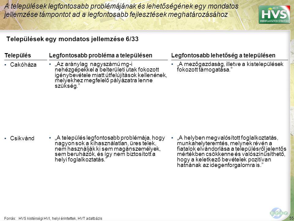 """55 Települések egy mondatos jellemzése 6/33 A települések legfontosabb problémájának és lehetőségének egy mondatos jellemzése támpontot ad a legfontosabb fejlesztések meghatározásához Forrás:HVS kistérségi HVI, helyi érintettek, HVT adatbázis TelepülésLegfontosabb probléma a településen ▪Cakóháza ▪""""Az aránylag nagyszámú mg-i nehézgépekkel a belterületi utak fokozott igénybevétele miatt útfelújítások kellenének, melyekhez megfelelő pályázatra lenne szükség. ▪Csikvánd ▪""""A település legfontosabb problémája, hogy nagyon sok a kihasználatlan, üres telek, nem használják ki sem magánszemélyek, sem beruházók, és így nem biztosított a helyi foglalkoztatás. Legfontosabb lehetőség a településen ▪""""A mezőgazdaság, illetve a kistelepülések fokozott támogatása. ▪""""A helyben megvalósított foglalkoztatás, munkahelyteremtés, melynek révén a fiatalok elvándorlása a településről jelentős mértékben csökkenne és valószínűsíthető, hogy a keletkező bevételek pozitívan hatnának az idegenforgalomra is."""