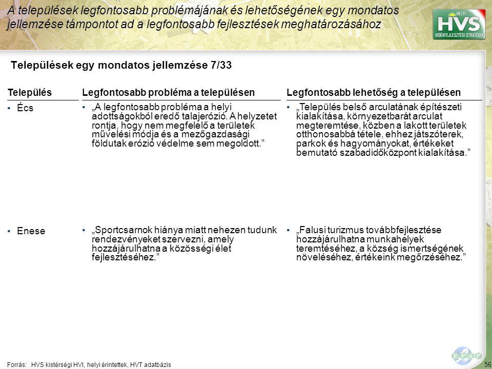 """56 Települések egy mondatos jellemzése 7/33 A települések legfontosabb problémájának és lehetőségének egy mondatos jellemzése támpontot ad a legfontosabb fejlesztések meghatározásához Forrás:HVS kistérségi HVI, helyi érintettek, HVT adatbázis TelepülésLegfontosabb probléma a településen ▪Écs ▪""""A legfontosabb probléma a helyi adottságokból eredő talajerózió."""