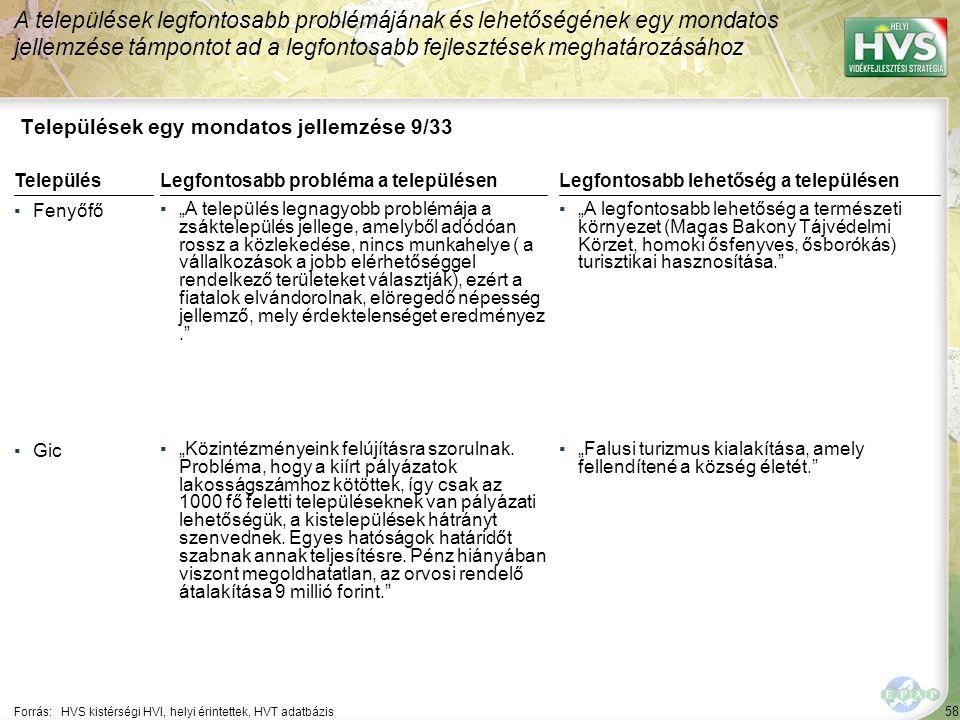 """58 Települések egy mondatos jellemzése 9/33 A települések legfontosabb problémájának és lehetőségének egy mondatos jellemzése támpontot ad a legfontosabb fejlesztések meghatározásához Forrás:HVS kistérségi HVI, helyi érintettek, HVT adatbázis TelepülésLegfontosabb probléma a településen ▪Fenyőfő ▪""""A település legnagyobb problémája a zsáktelepülés jellege, amelyből adódóan rossz a közlekedése, nincs munkahelye ( a vállalkozások a jobb elérhetőséggel rendelkező területeket választják), ezért a fiatalok elvándorolnak, elöregedő népesség jellemző, mely érdektelenséget eredményez. ▪Gic ▪""""Közintézményeink felújításra szorulnak."""