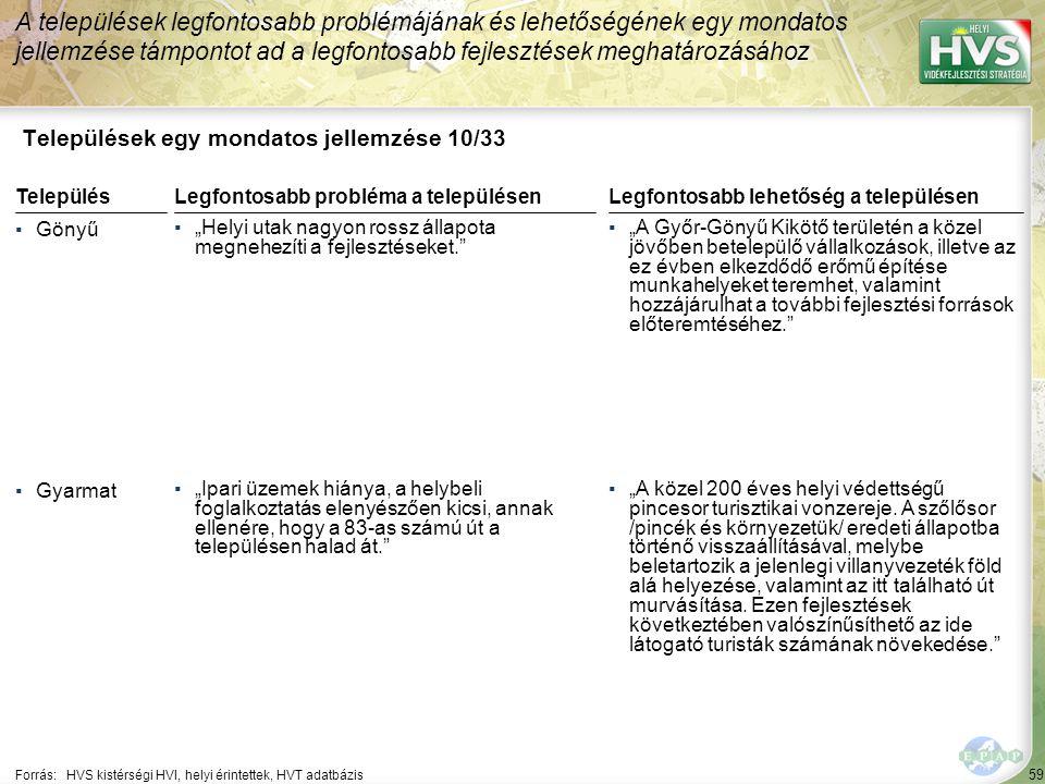 """59 Települések egy mondatos jellemzése 10/33 A települések legfontosabb problémájának és lehetőségének egy mondatos jellemzése támpontot ad a legfontosabb fejlesztések meghatározásához Forrás:HVS kistérségi HVI, helyi érintettek, HVT adatbázis TelepülésLegfontosabb probléma a településen ▪Gönyű ▪""""Helyi utak nagyon rossz állapota megnehezíti a fejlesztéseket. ▪Gyarmat ▪""""Ipari üzemek hiánya, a helybeli foglalkoztatás elenyészően kicsi, annak ellenére, hogy a 83-as számú út a településen halad át. Legfontosabb lehetőség a településen ▪""""A Győr-Gönyű Kikötő területén a közel jövőben betelepülő vállalkozások, illetve az ez évben elkezdődő erőmű építése munkahelyeket teremhet, valamint hozzájárulhat a további fejlesztési források előteremtéséhez. ▪""""A közel 200 éves helyi védettségű pincesor turisztikai vonzereje."""