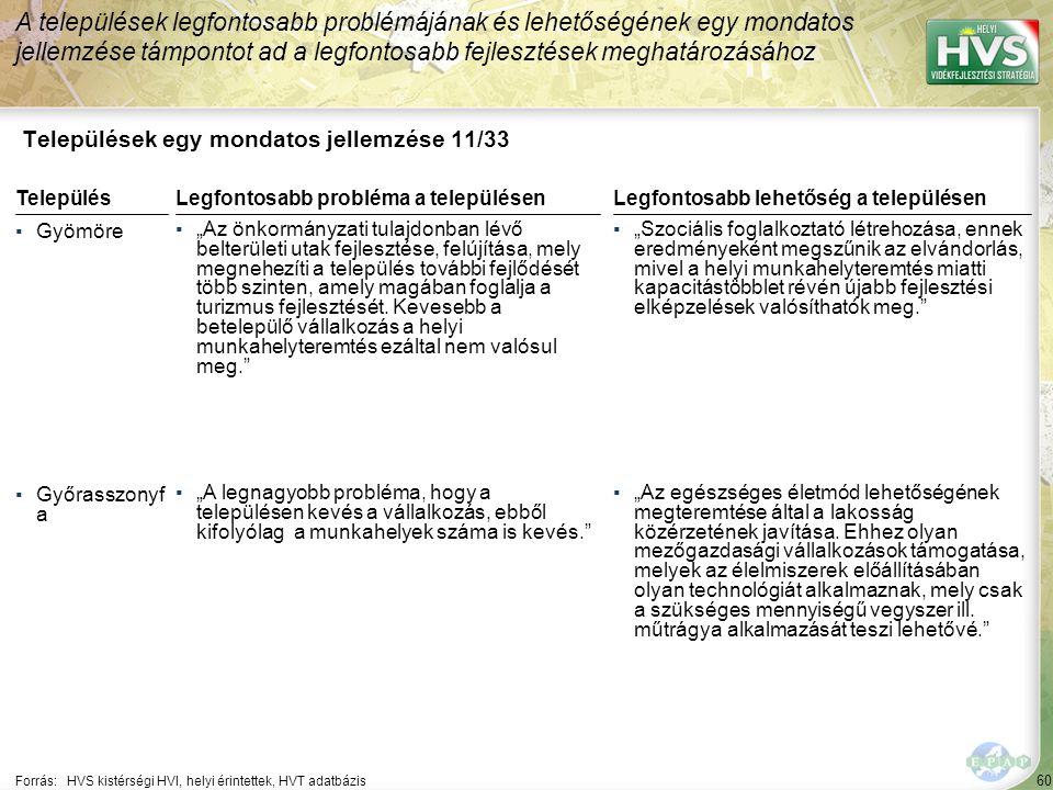 """60 Települések egy mondatos jellemzése 11/33 A települések legfontosabb problémájának és lehetőségének egy mondatos jellemzése támpontot ad a legfontosabb fejlesztések meghatározásához Forrás:HVS kistérségi HVI, helyi érintettek, HVT adatbázis TelepülésLegfontosabb probléma a településen ▪Gyömöre ▪""""Az önkormányzati tulajdonban lévő belterületi utak fejlesztése, felújítása, mely megnehezíti a település további fejlődését több szinten, amely magában foglalja a turizmus fejlesztését."""