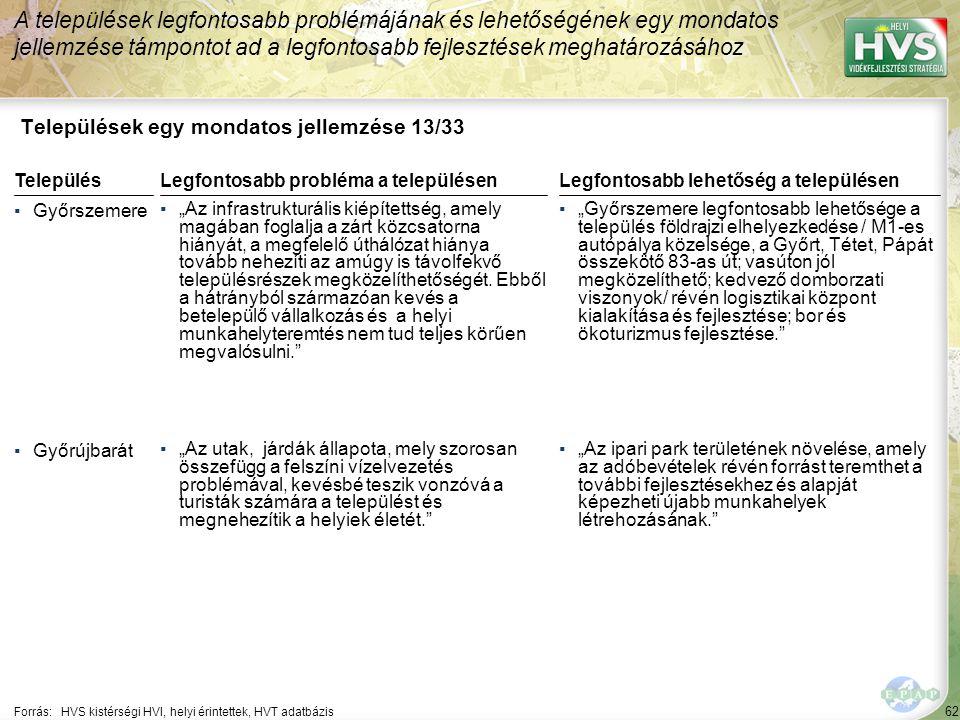 """62 Települések egy mondatos jellemzése 13/33 A települések legfontosabb problémájának és lehetőségének egy mondatos jellemzése támpontot ad a legfontosabb fejlesztések meghatározásához Forrás:HVS kistérségi HVI, helyi érintettek, HVT adatbázis TelepülésLegfontosabb probléma a településen ▪Győrszemere ▪""""Az infrastrukturális kiépítettség, amely magában foglalja a zárt közcsatorna hiányát, a megfelelő úthálózat hiánya tovább nehezíti az amúgy is távolfekvő településrészek megközelíthetőségét."""