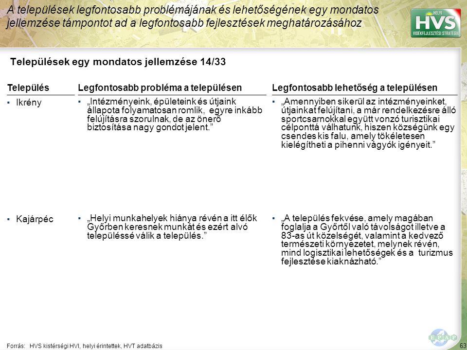 """63 Települések egy mondatos jellemzése 14/33 A települések legfontosabb problémájának és lehetőségének egy mondatos jellemzése támpontot ad a legfontosabb fejlesztések meghatározásához Forrás:HVS kistérségi HVI, helyi érintettek, HVT adatbázis TelepülésLegfontosabb probléma a településen ▪Ikrény ▪""""Intézményeink, épületeink és útjaink állapota folyamatosan romlik, egyre inkább felújításra szorulnak, de az önerő biztosítása nagy gondot jelent. ▪Kajárpéc ▪""""Helyi munkahelyek hiánya révén a itt élők Győrben keresnek munkát és ezért alvó településsé válik a település. Legfontosabb lehetőség a településen ▪""""Amennyiben sikerül az intézményeinket, útjainkat felújítani, a már rendelkezésre álló sportcsarnokkal együtt vonzó turisztikai célponttá válhatunk, hiszen községünk egy csendes kis falu, amely tökéletesen kielégítheti a pihenni vágyók igényeit. ▪""""A település fekvése, amely magában foglalja a Győrtől való távolságot illetve a 83-as út közelségét, valamint a kedvező természeti környezetet, melynek révén, mind logisztikai lehetőségek és a turizmus fejlesztése kiaknázható."""