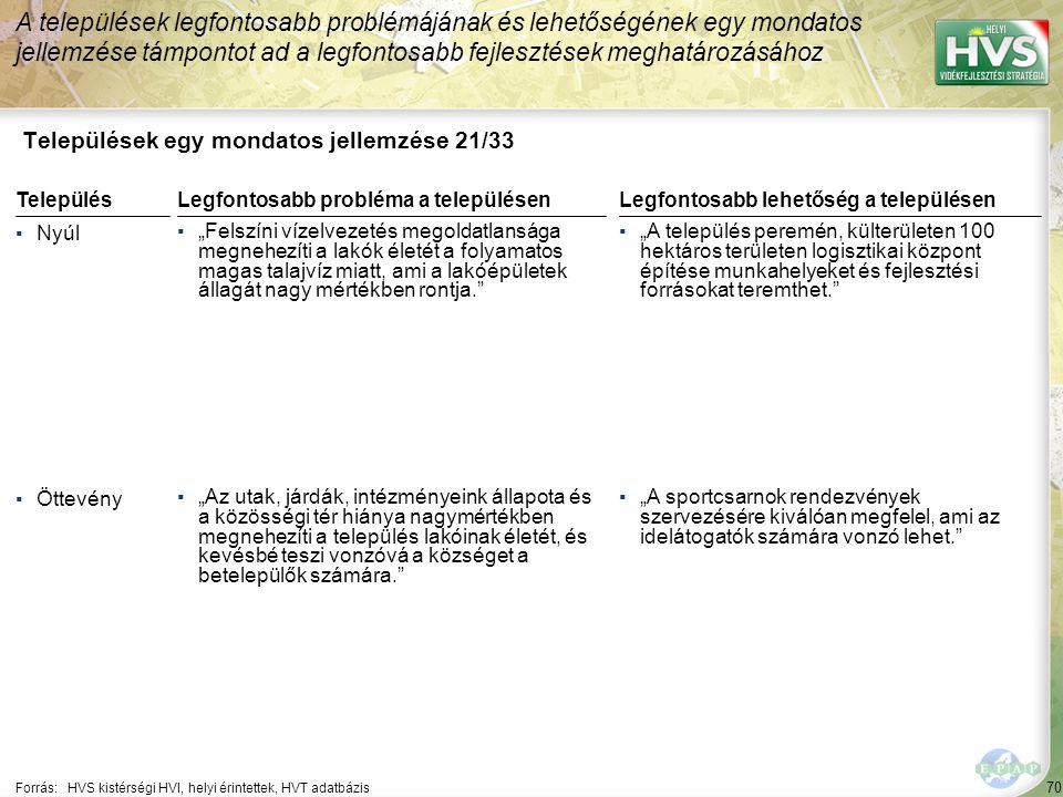 """70 Települések egy mondatos jellemzése 21/33 A települések legfontosabb problémájának és lehetőségének egy mondatos jellemzése támpontot ad a legfontosabb fejlesztések meghatározásához Forrás:HVS kistérségi HVI, helyi érintettek, HVT adatbázis TelepülésLegfontosabb probléma a településen ▪Nyúl ▪""""Felszíni vízelvezetés megoldatlansága megnehezíti a lakók életét a folyamatos magas talajvíz miatt, ami a lakóépületek állagát nagy mértékben rontja. ▪Öttevény ▪""""Az utak, járdák, intézményeink állapota és a közösségi tér hiánya nagymértékben megnehezíti a település lakóinak életét, és kevésbé teszi vonzóvá a községet a betelepülők számára. Legfontosabb lehetőség a településen ▪""""A település peremén, külterületen 100 hektáros területen logisztikai központ építése munkahelyeket és fejlesztési forrásokat teremthet. ▪""""A sportcsarnok rendezvények szervezésére kiválóan megfelel, ami az idelátogatók számára vonzó lehet."""