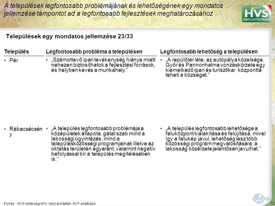 """72 Települések egy mondatos jellemzése 23/33 A települések legfontosabb problémájának és lehetőségének egy mondatos jellemzése támpontot ad a legfontosabb fejlesztések meghatározásához Forrás:HVS kistérségi HVI, helyi érintettek, HVT adatbázis TelepülésLegfontosabb probléma a településen ▪Pér ▪""""Számottevő ipari tevékenység hiánya miatt nehezen biztosíthatok a fejlesztési források, és helyben kevés a munkahely. ▪Rábacsécsén y ▪""""A település legfontosabb problémája a középületek állapota, gátat szab mind a lakossági ügyintézés, mind a településközösségi programjainak illetve az oktatás területén egyaránt, valamint negatív befolyással bír a település megítélésében is. Legfontosabb lehetőség a településen ▪""""A repülőtér léte, az autópálya közelsége, Győr és Pannonhalma vonzáskörzete egy kiemelkedő ipari és turisztikai központtá teheti a községet. ▪""""A település legfontosabb lehetősége a faluközpont kialakítása és felújítása, mivel így a falukép javul, lehetőség lesz több közösségi program megvalósítására, a lakosság közérzete jelentősen javulhat."""