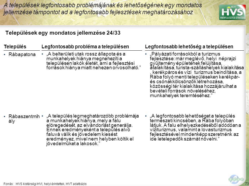 """73 Települések egy mondatos jellemzése 24/33 A települések legfontosabb problémájának és lehetőségének egy mondatos jellemzése támpontot ad a legfontosabb fejlesztések meghatározásához Forrás:HVS kistérségi HVI, helyi érintettek, HVT adatbázis TelepülésLegfontosabb probléma a településen ▪Rábapatona ▪""""A belterületi utak rossz állapota és a munkahelyek hiánya megnehezíti a településen lakók életét, ami a fejlesztési források hiánya miatt nehezen orvosolható. ▪Rábaszentmih ály ▪""""A település legmeghatározóbb problémája a munkahelyek hiánya, mely a falu elöregedését, az elvándorlást generálja."""