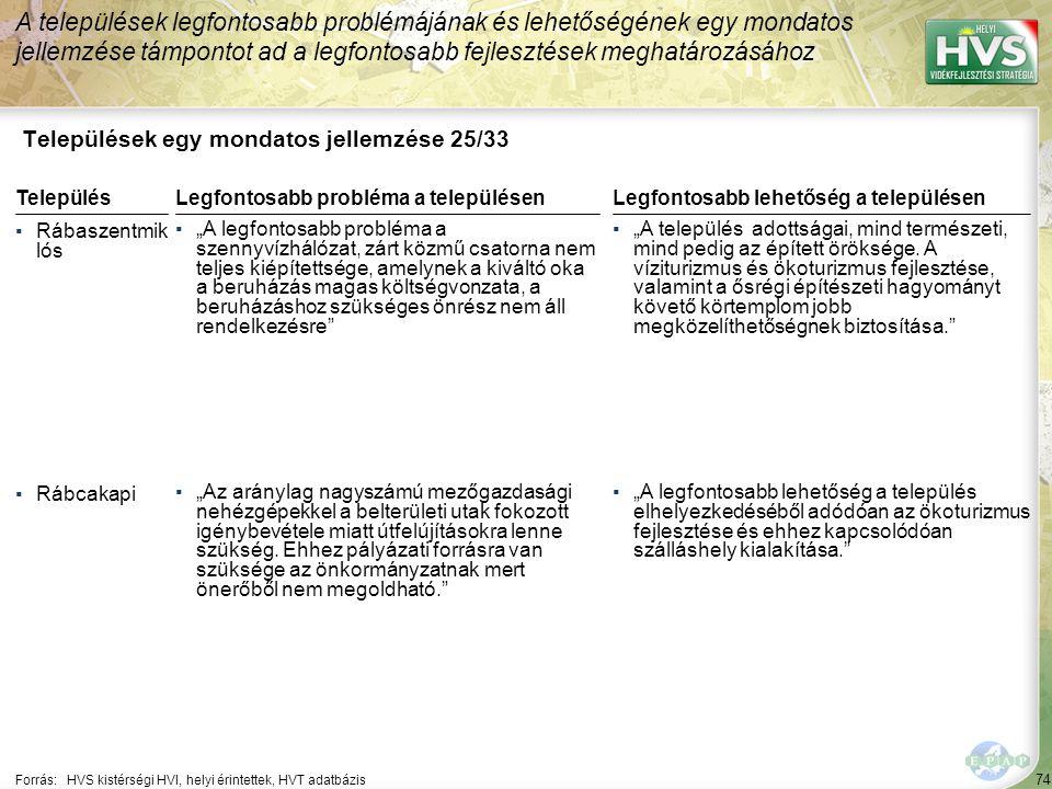 """74 Települések egy mondatos jellemzése 25/33 A települések legfontosabb problémájának és lehetőségének egy mondatos jellemzése támpontot ad a legfontosabb fejlesztések meghatározásához Forrás:HVS kistérségi HVI, helyi érintettek, HVT adatbázis TelepülésLegfontosabb probléma a településen ▪Rábaszentmik lós ▪""""A legfontosabb probléma a szennyvízhálózat, zárt közmű csatorna nem teljes kiépítettsége, amelynek a kiváltó oka a beruházás magas költségvonzata, a beruházáshoz szükséges önrész nem áll rendelkezésre ▪Rábcakapi ▪""""Az aránylag nagyszámú mezőgazdasági nehézgépekkel a belterületi utak fokozott igénybevétele miatt útfelújításokra lenne szükség."""