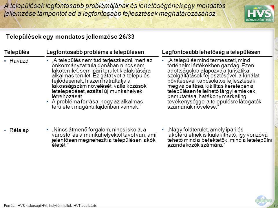 """75 Települések egy mondatos jellemzése 26/33 A települések legfontosabb problémájának és lehetőségének egy mondatos jellemzése támpontot ad a legfontosabb fejlesztések meghatározásához Forrás:HVS kistérségi HVI, helyi érintettek, HVT adatbázis TelepülésLegfontosabb probléma a településen ▪Ravazd ▪""""A település nem tud terjeszkedni, mert az önkormányzat tulajdonában nincs sem lakóterület, sem ipari terület kialakítására alkalmas terület."""