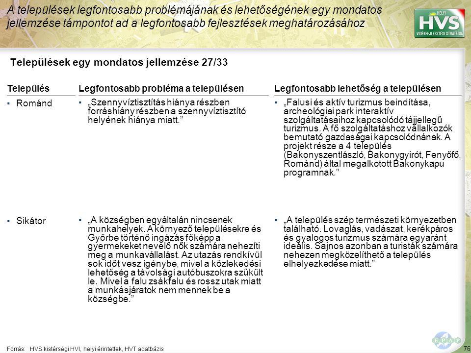 """76 Települések egy mondatos jellemzése 27/33 A települések legfontosabb problémájának és lehetőségének egy mondatos jellemzése támpontot ad a legfontosabb fejlesztések meghatározásához Forrás:HVS kistérségi HVI, helyi érintettek, HVT adatbázis TelepülésLegfontosabb probléma a településen ▪Románd ▪""""Szennyvíztisztítás hiánya részben forráshiány részben a szennyvíztisztító helyének hiánya miatt. ▪Sikátor ▪""""A községben egyáltalán nincsenek munkahelyek."""