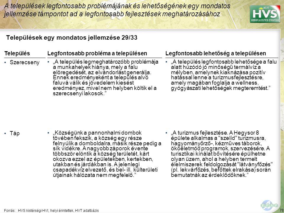"""78 Települések egy mondatos jellemzése 29/33 A települések legfontosabb problémájának és lehetőségének egy mondatos jellemzése támpontot ad a legfontosabb fejlesztések meghatározásához Forrás:HVS kistérségi HVI, helyi érintettek, HVT adatbázis TelepülésLegfontosabb probléma a településen ▪Szerecseny ▪""""A település legmeghatározóbb problémája a munkahelyek hiánya, mely a falu elöregedését, az elvándorlást generálja."""